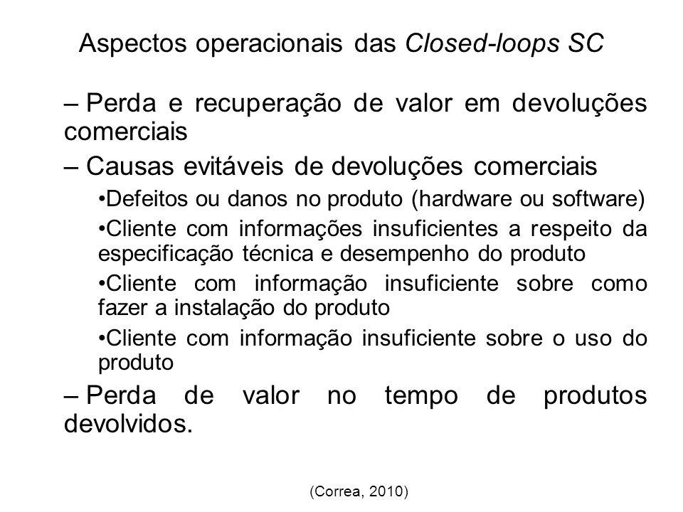 Aspectos operacionais das Closed-loops SC