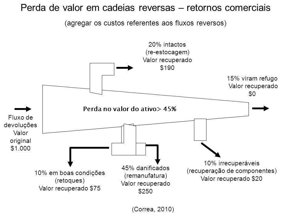 Perda de valor em cadeias reversas – retornos comerciais