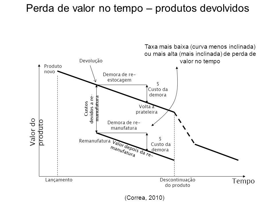 Perda de valor no tempo – produtos devolvidos