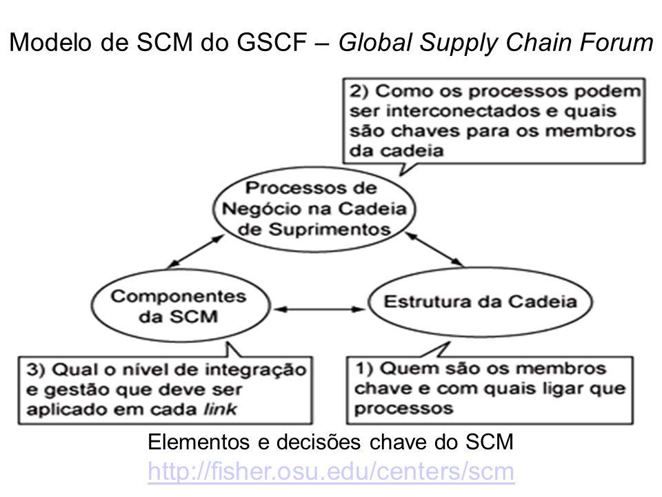 Modelo de SCM do GSCF – Global Supply Chain Forum