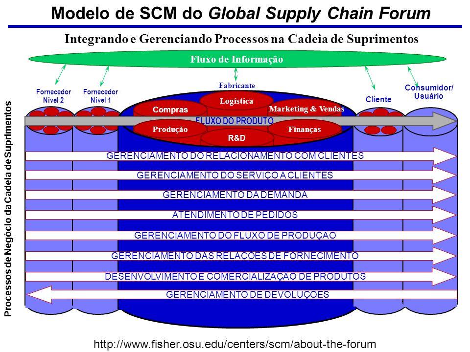 Modelo de SCM do Global Supply Chain Forum