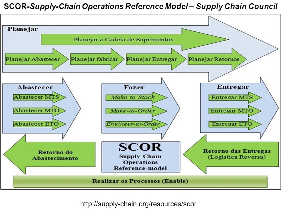 SCOR-Supply-Chain Operations Reference Model – Supply Chain Council