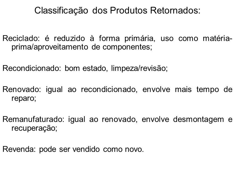 Classificação dos Produtos Retornados: