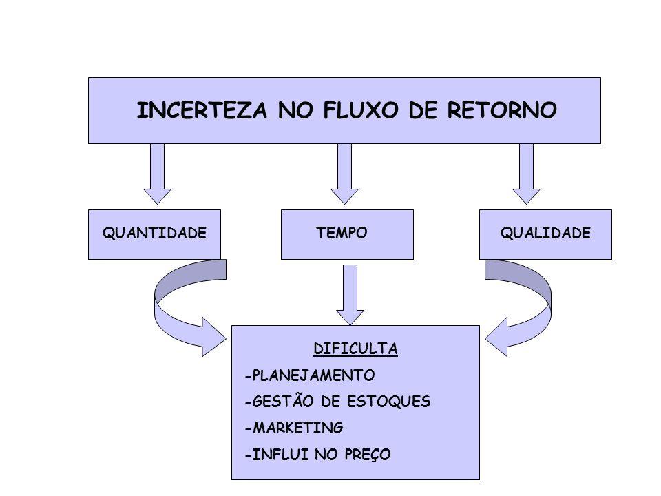 INCERTEZA NO FLUXO DE RETORNO