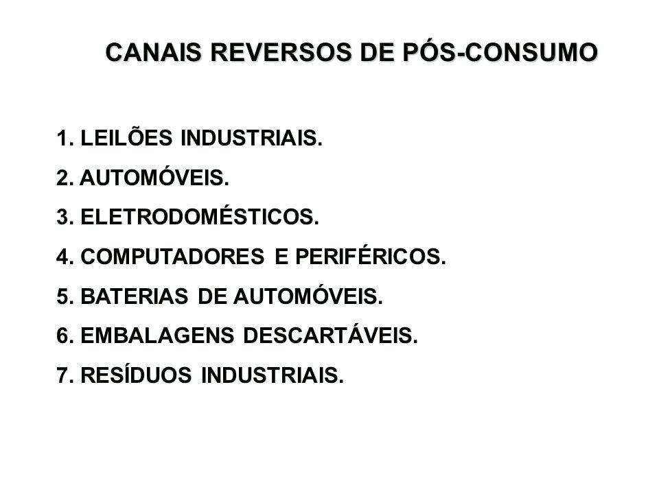 CANAIS REVERSOS DE PÓS-CONSUMO