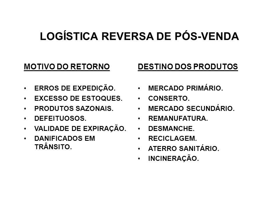 LOGÍSTICA REVERSA DE PÓS-VENDA