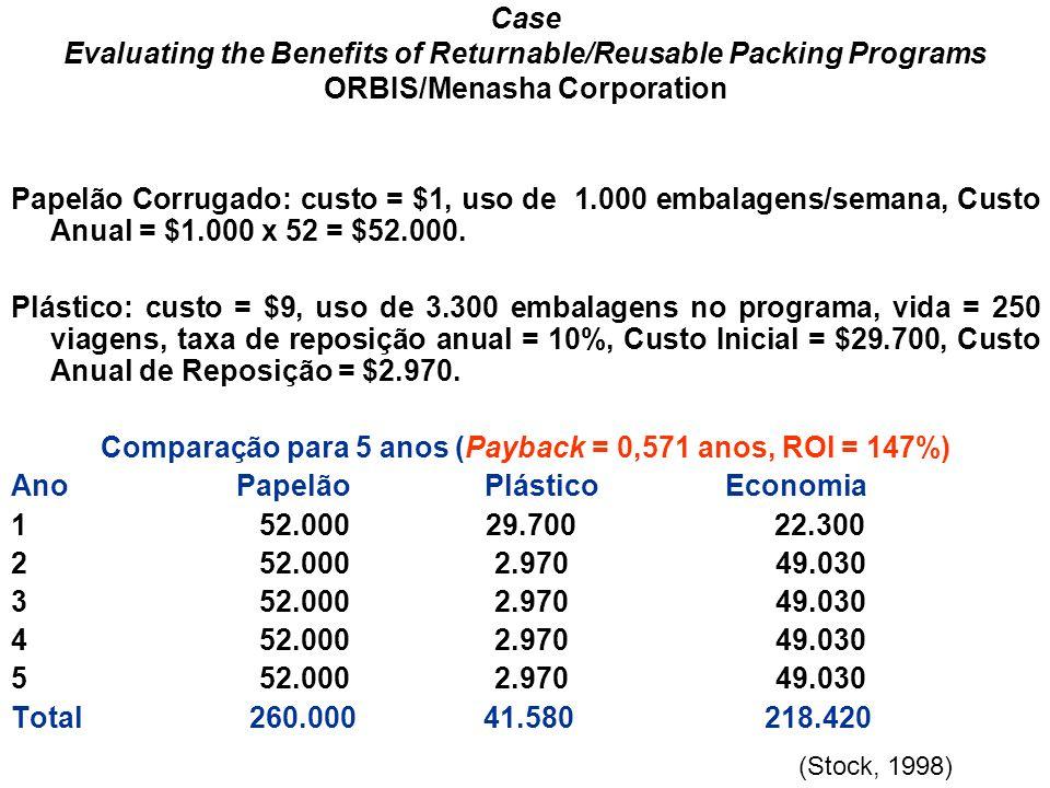 Comparação para 5 anos (Payback = 0,571 anos, ROI = 147%)
