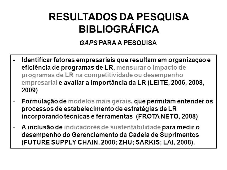 RESULTADOS DA PESQUISA BIBLIOGRÁFICA