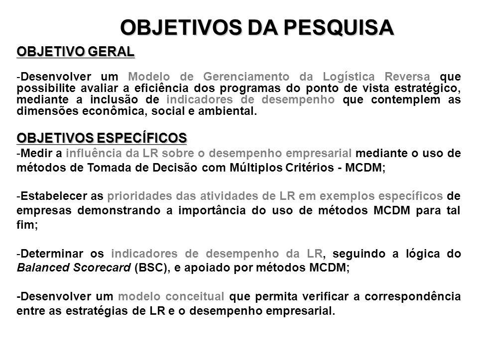 OBJETIVOS DA PESQUISA OBJETIVO GERAL OBJETIVOS ESPECÍFICOS