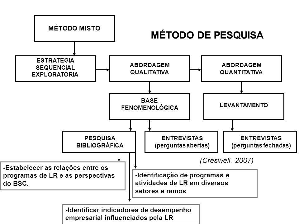 MÉTODO DE PESQUISA (Creswell, 2007) MÉTODO MISTO