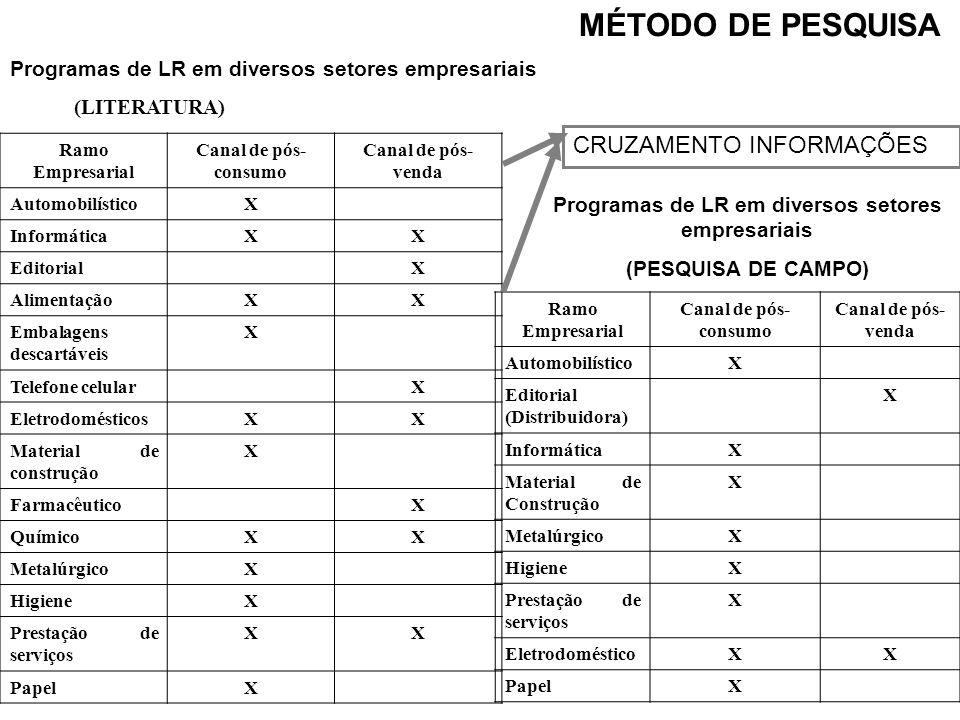 Programas de LR em diversos setores empresariais