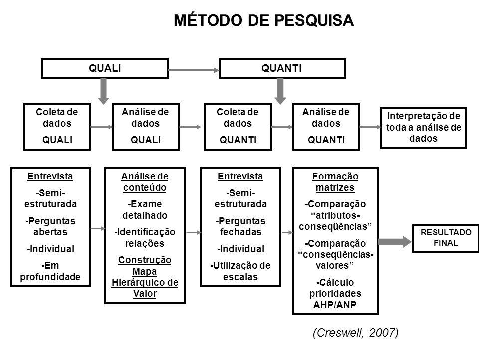 MÉTODO DE PESQUISA (Creswell, 2007) QUALI QUANTI Coleta de dados QUALI
