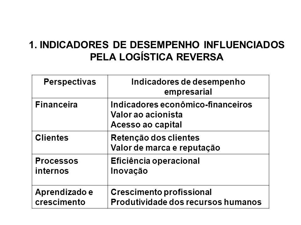 1. INDICADORES DE DESEMPENHO INFLUENCIADOS PELA LOGÍSTICA REVERSA