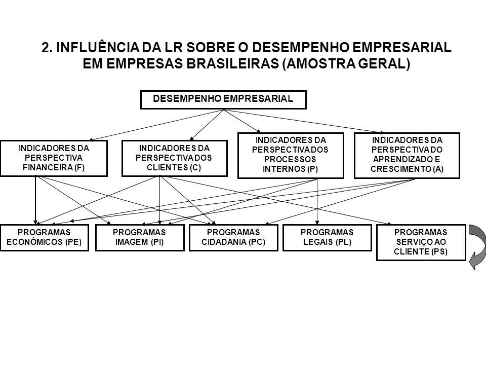 2. INFLUÊNCIA DA LR SOBRE O DESEMPENHO EMPRESARIAL EM EMPRESAS BRASILEIRAS (AMOSTRA GERAL)