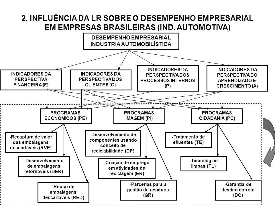 2. INFLUÊNCIA DA LR SOBRE O DESEMPENHO EMPRESARIAL EM EMPRESAS BRASILEIRAS (IND. AUTOMOTIVA)