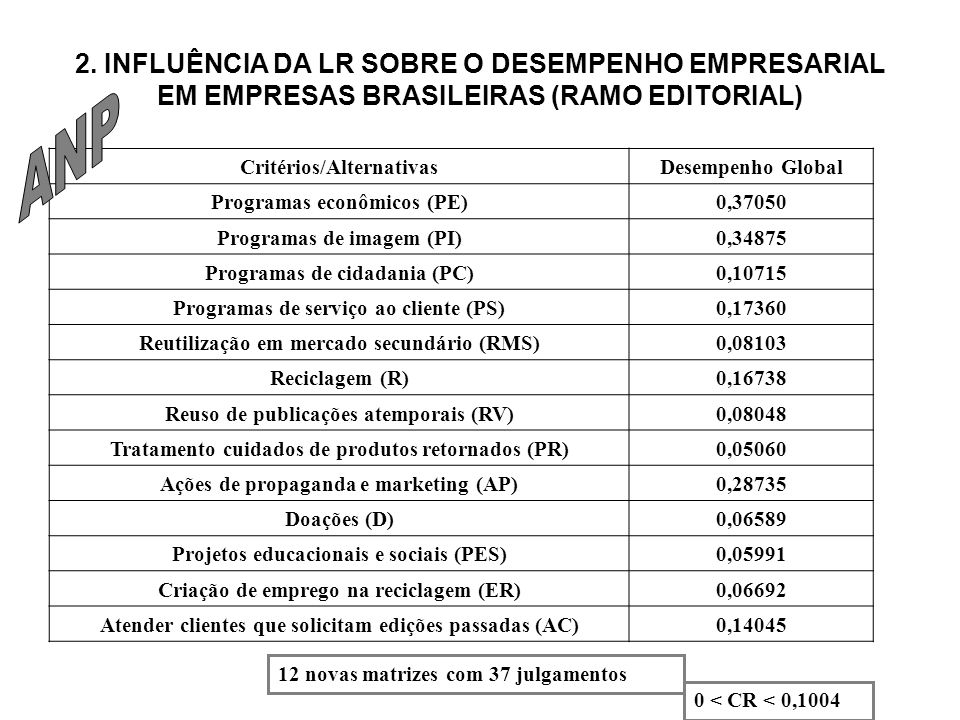 2. INFLUÊNCIA DA LR SOBRE O DESEMPENHO EMPRESARIAL EM EMPRESAS BRASILEIRAS (RAMO EDITORIAL)