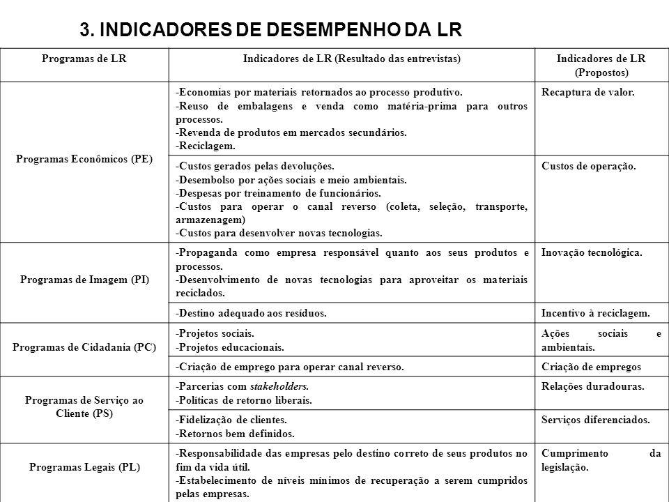 3. INDICADORES DE DESEMPENHO DA LR
