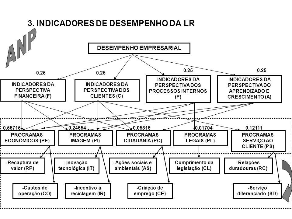 ANP 3. INDICADORES DE DESEMPENHO DA LR DESEMPENHO EMPRESARIAL 0.25