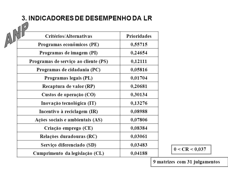 ANP 3. INDICADORES DE DESEMPENHO DA LR Critérios/Alternativas