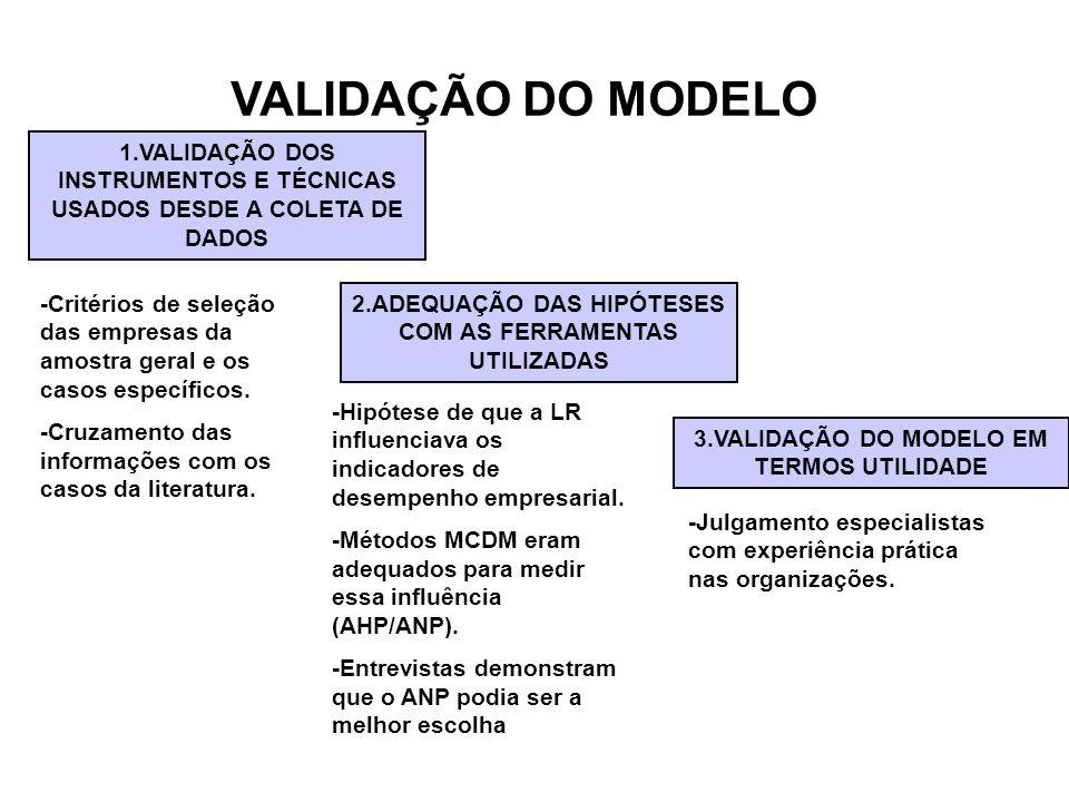 VALIDAÇÃO DO MODELO1.VALIDAÇÃO DOS INSTRUMENTOS E TÉCNICAS USADOS DESDE A COLETA DE DADOS.