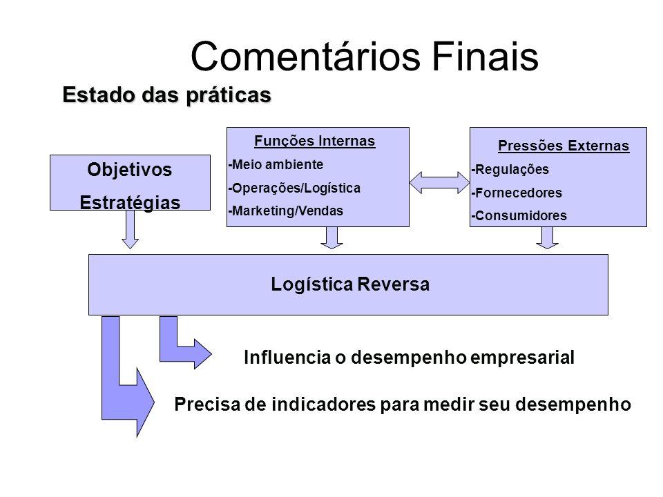 Comentários Finais Estado das práticas Objetivos Estratégias
