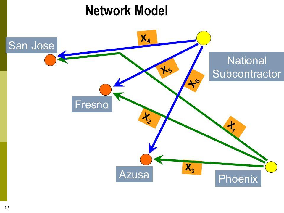 Network Model San Jose National Subcontractor Fresno Azusa Phoenix X4