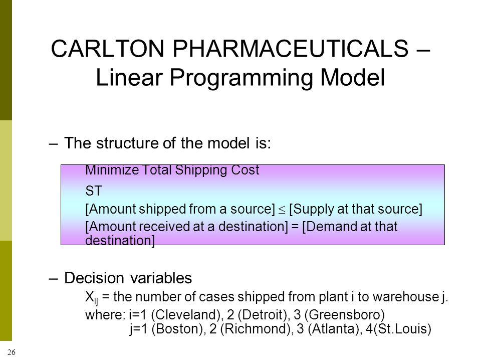CARLTON PHARMACEUTICALS – Linear Programming Model