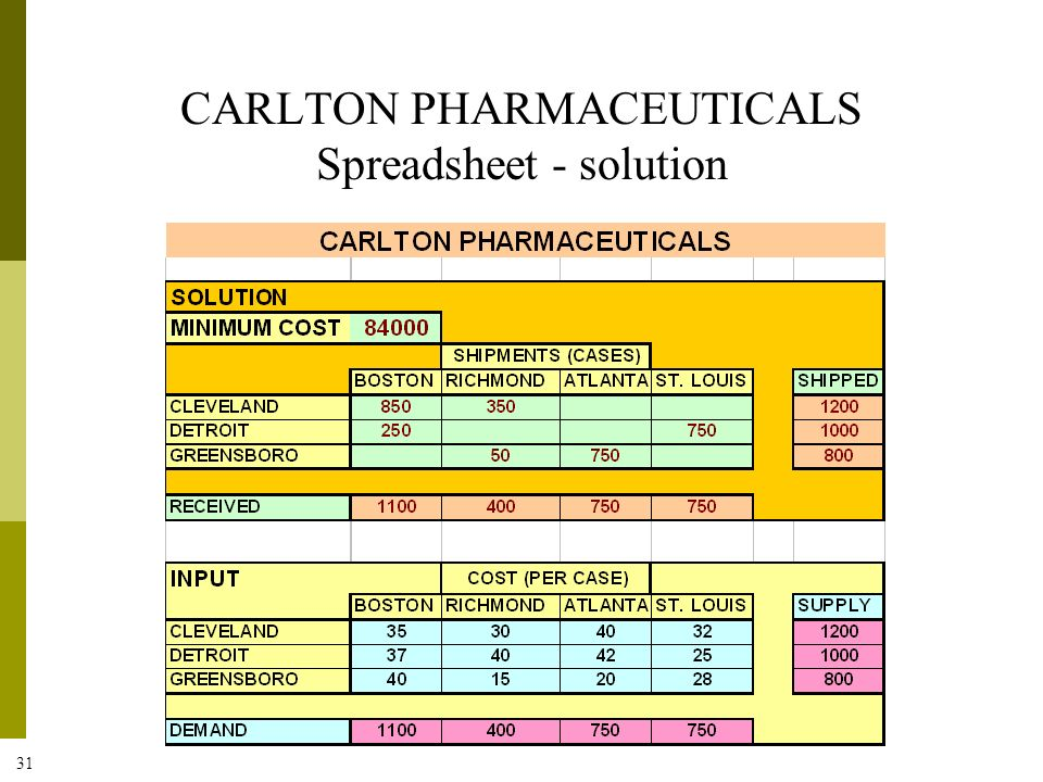 CARLTON PHARMACEUTICALS Spreadsheet - solution