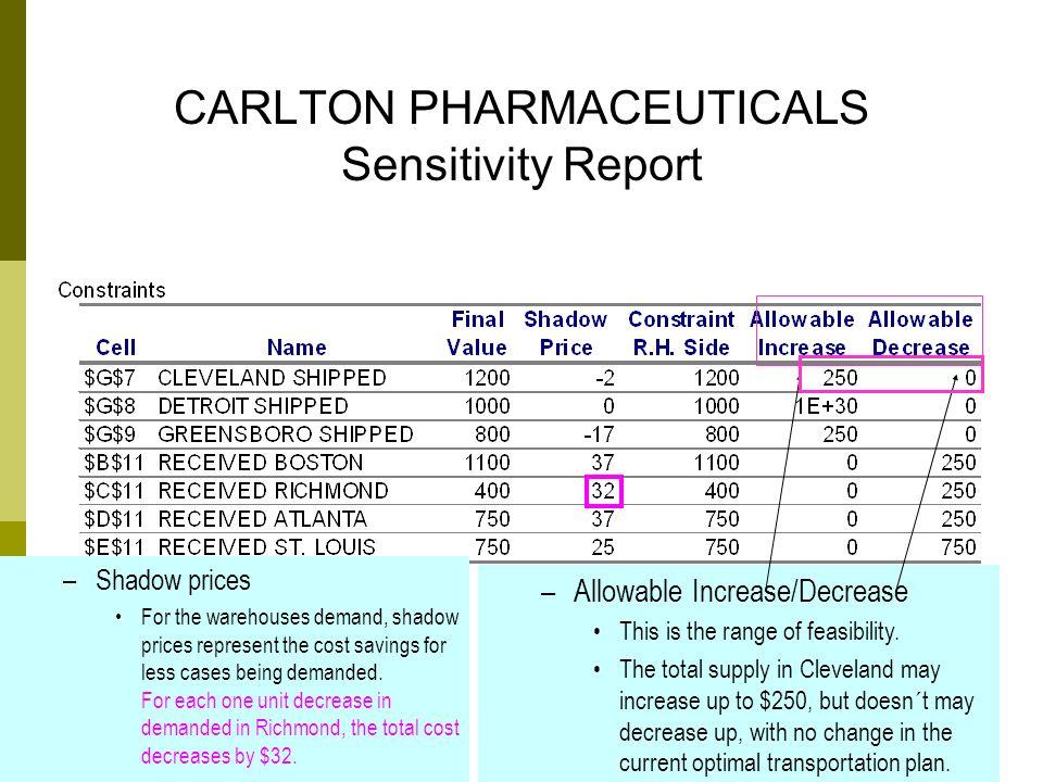 CARLTON PHARMACEUTICALS Sensitivity Report