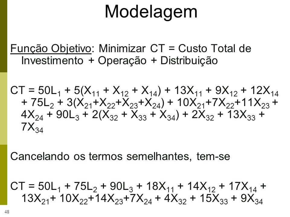 ModelagemFunção Objetivo: Minimizar CT = Custo Total de Investimento + Operação + Distribuição.