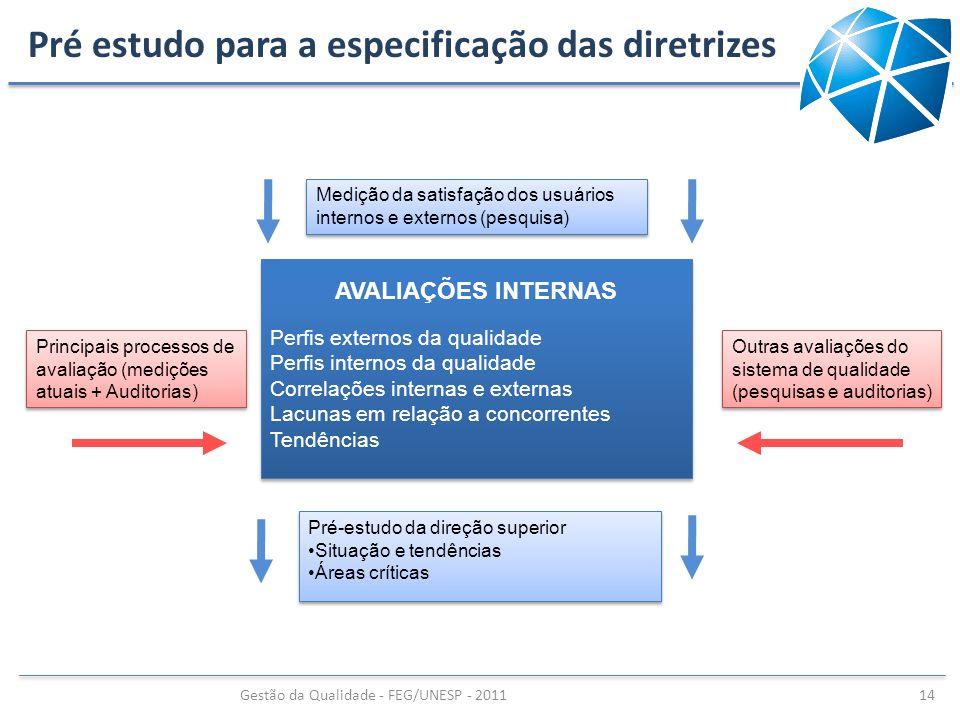 Pré estudo para a especificação das diretrizes