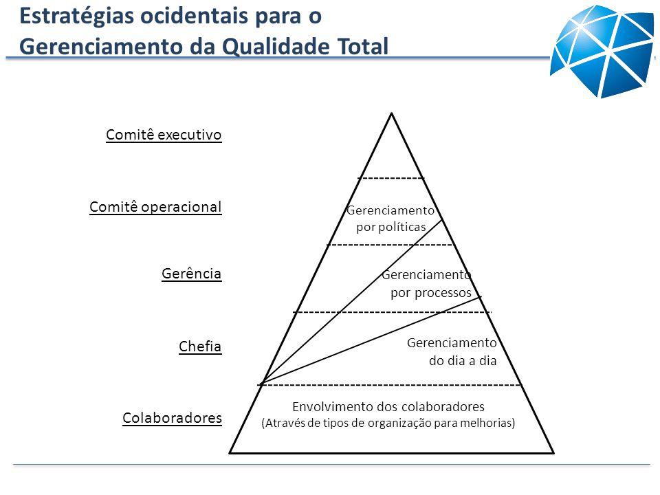 Estratégias ocidentais para o Gerenciamento da Qualidade Total