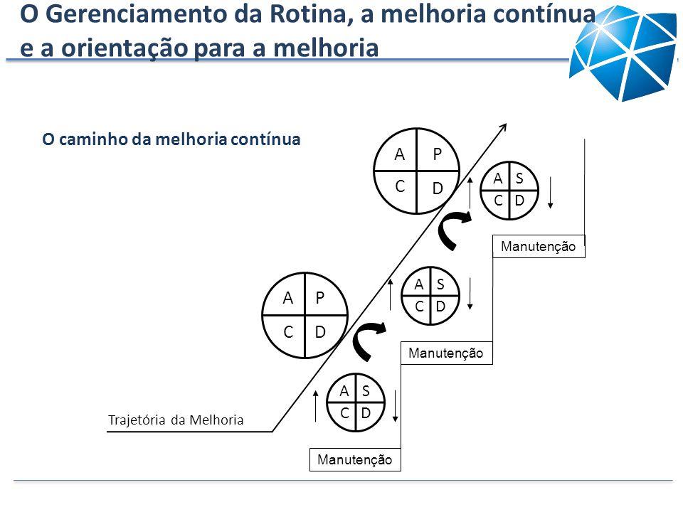 O Gerenciamento da Rotina, a melhoria contínua e a orientação para a melhoria