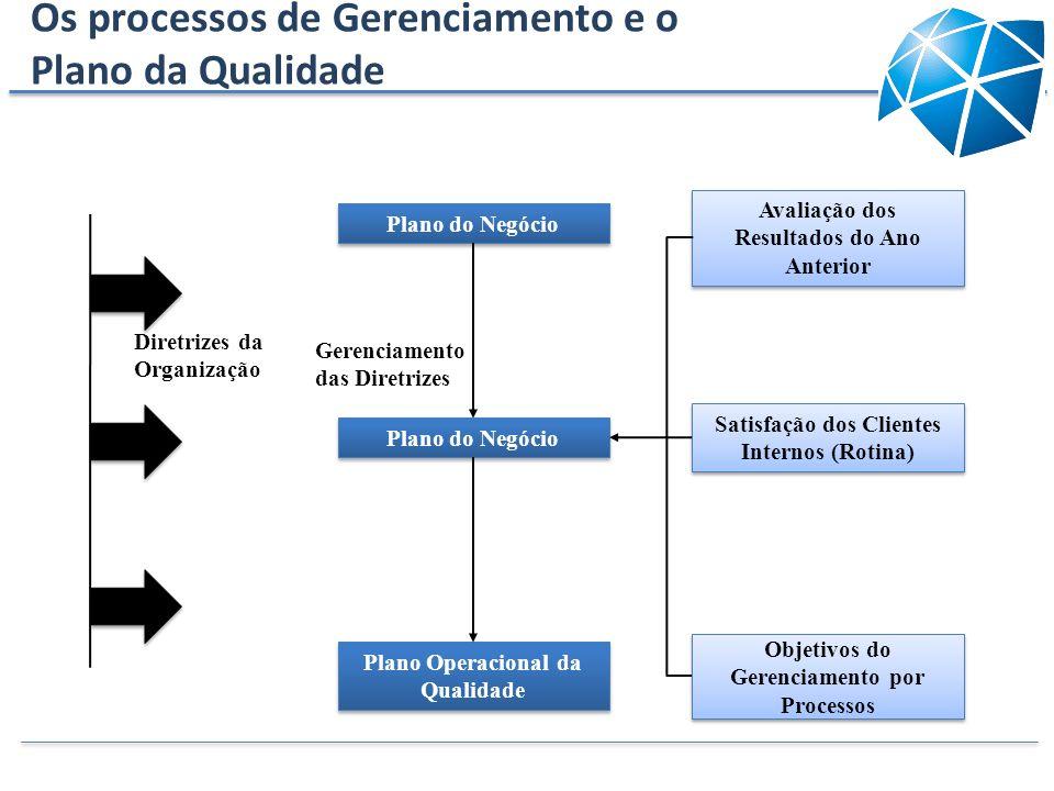 Os processos de Gerenciamento e o Plano da Qualidade