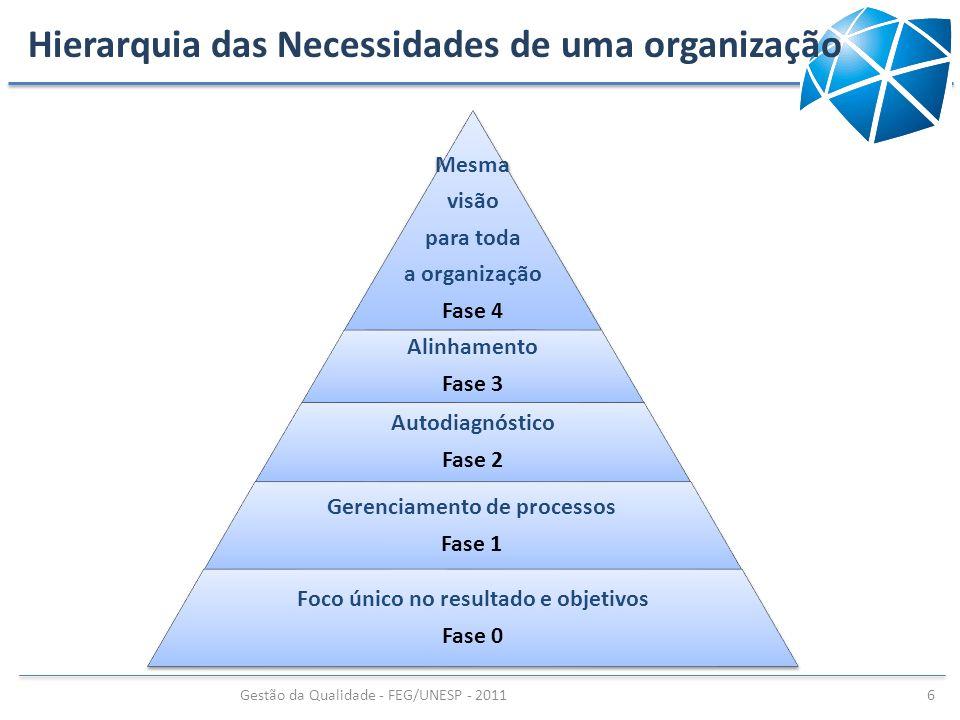 Hierarquia das Necessidades de uma organização