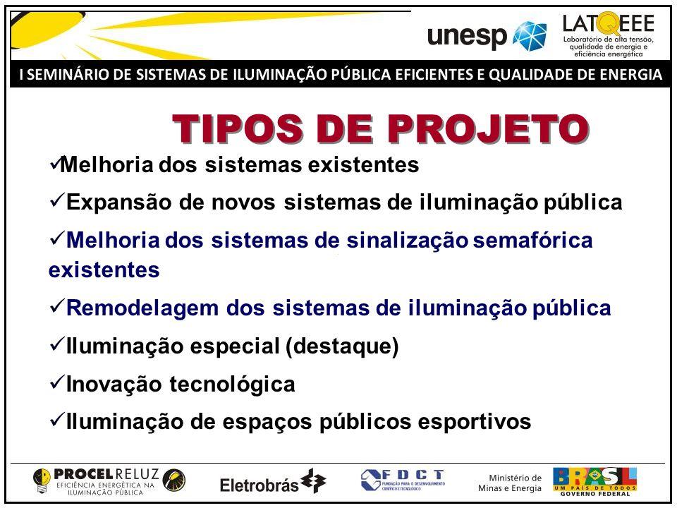 TIPOS DE PROJETO Melhoria dos sistemas existentes