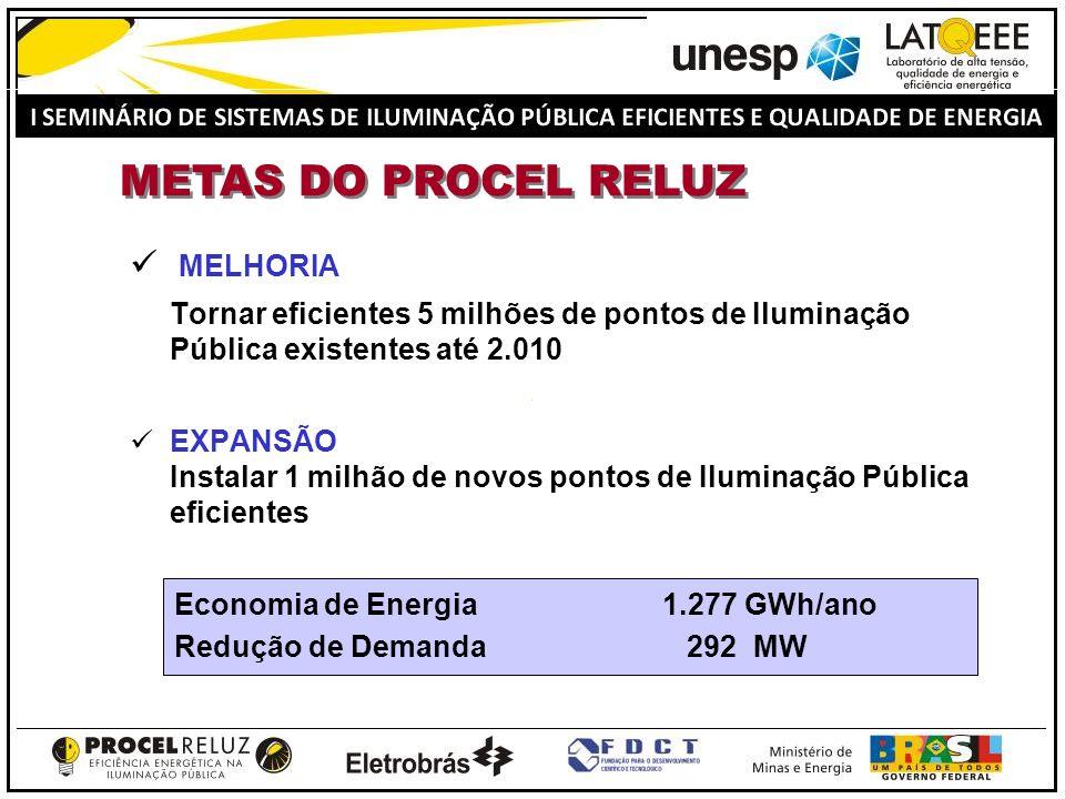 METAS DO PROCEL RELUZ MELHORIA