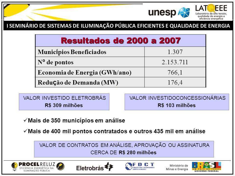 Resultados de 2000 a 2007 Municípios Beneficiados 1.307 Nº de pontos