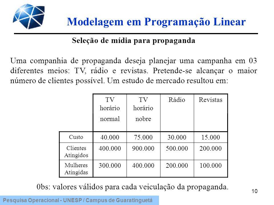 Modelagem em Programação Linear Seleção de mídia para propaganda