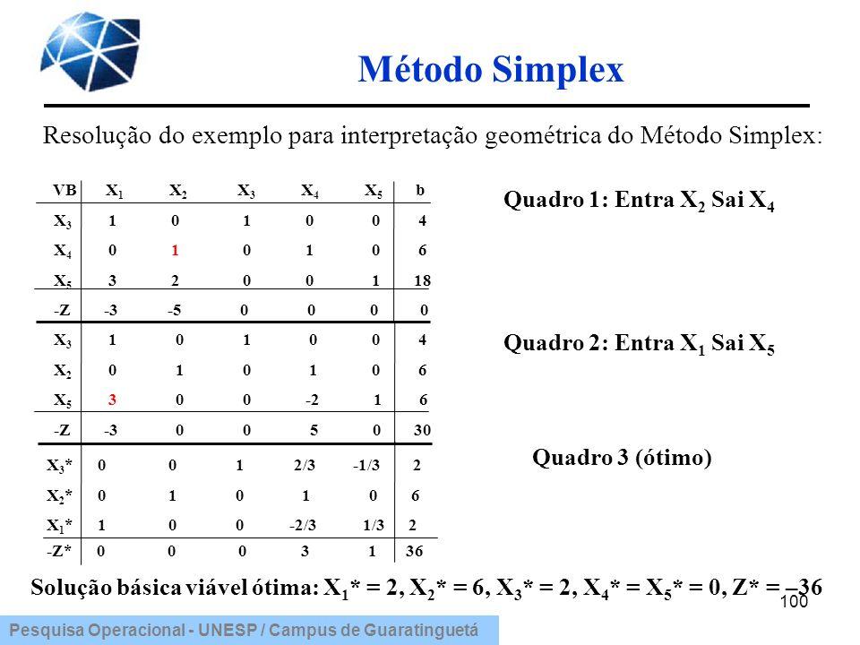 Resolução do exemplo para interpretação geométrica do Método Simplex: