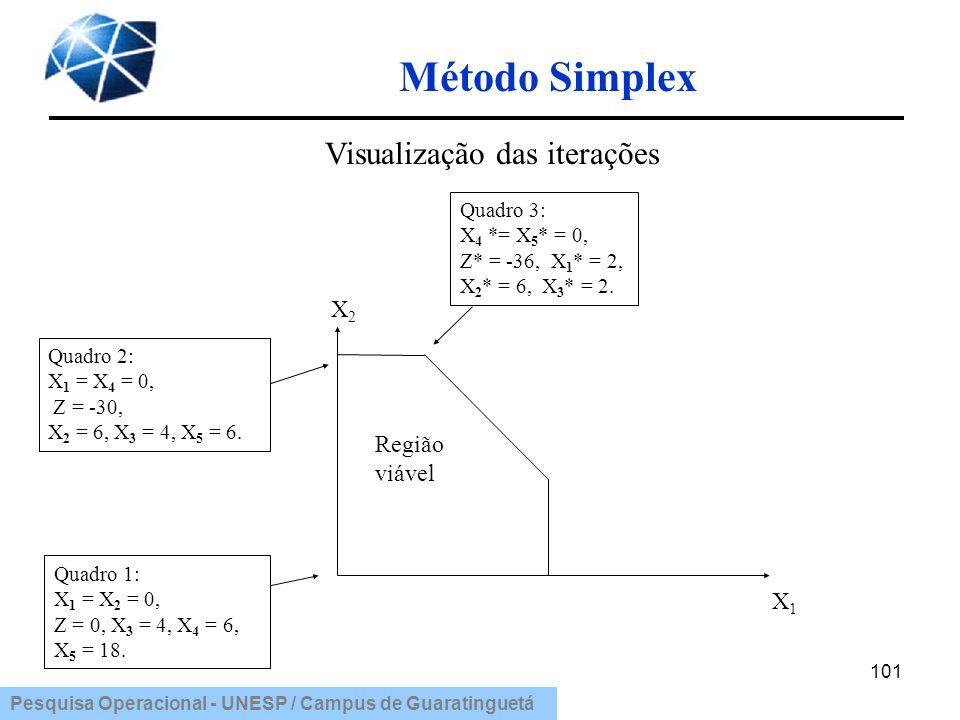 Visualização das iterações