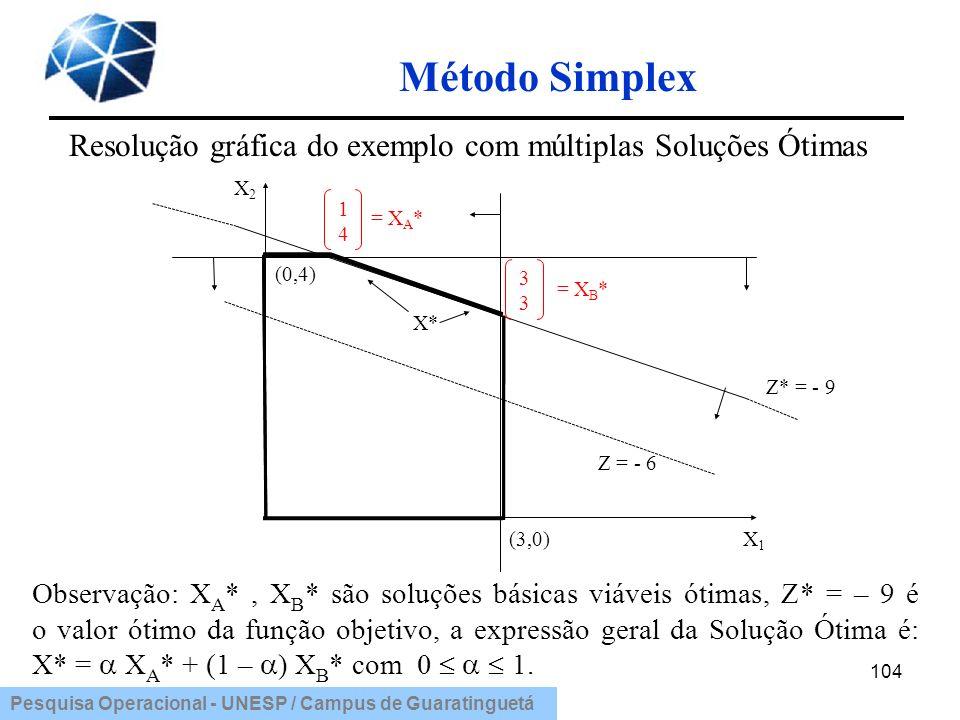 Resolução gráfica do exemplo com múltiplas Soluções Ótimas