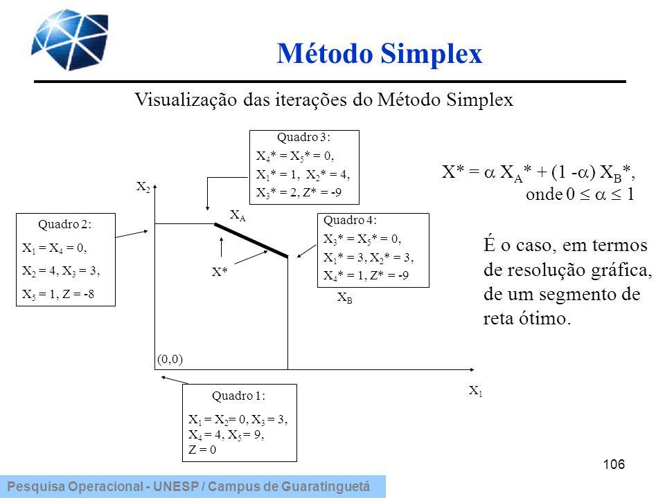 Visualização das iterações do Método Simplex