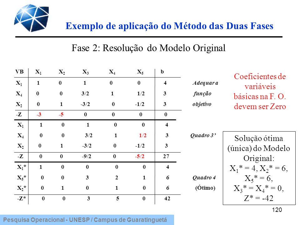 Exemplo de aplicação do Método das Duas Fases