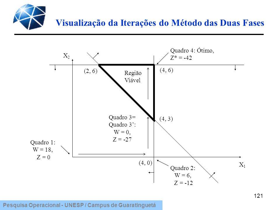 Visualização da Iterações do Método das Duas Fases