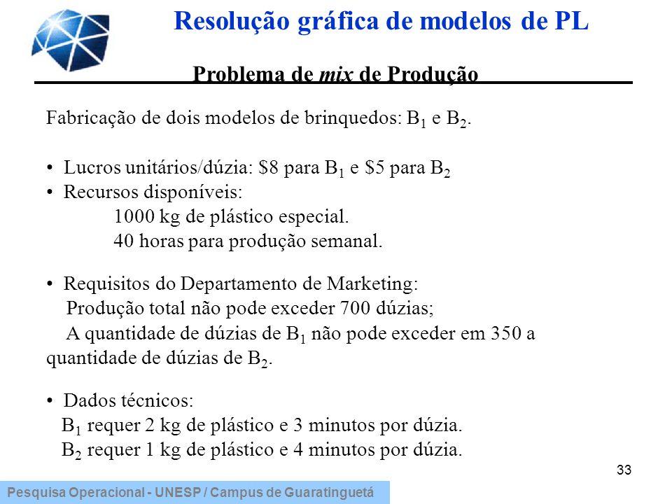Resolução gráfica de modelos de PL Problema de mix de Produção