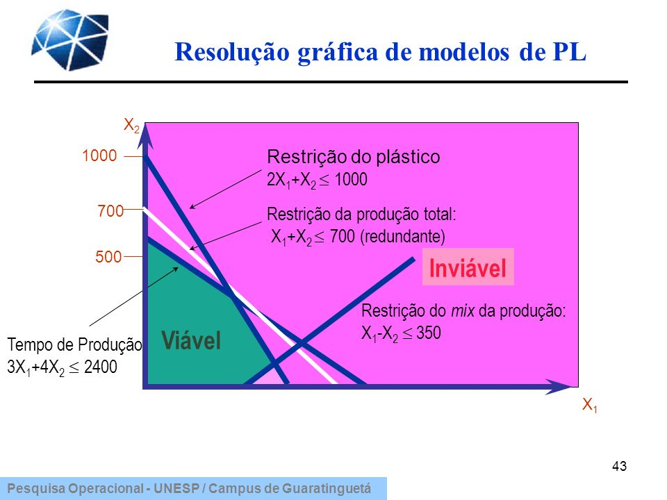 Resolução gráfica de modelos de PL