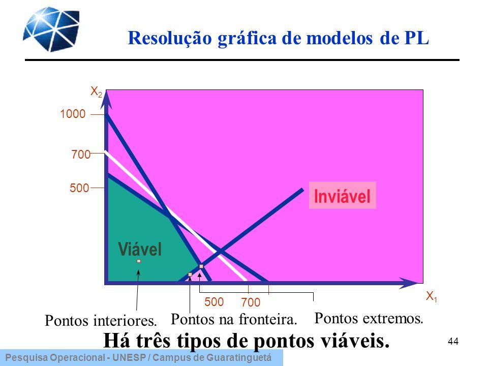 Resolução gráfica de modelos de PL Há três tipos de pontos viáveis.
