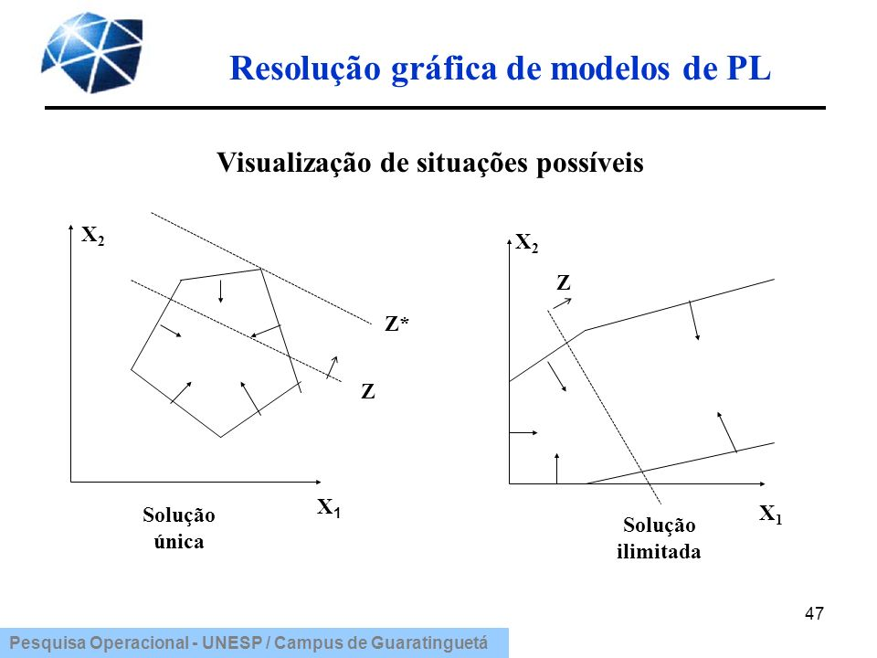 Resolução gráfica de modelos de PL Visualização de situações possíveis