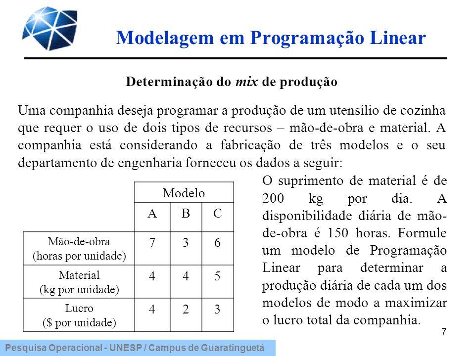 Modelagem em Programação Linear Determinação do mix de produção